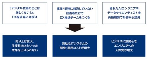 """デジタルトランスフォーメーション(DX)に対する""""勘違い社長""""の典型パターン"""
