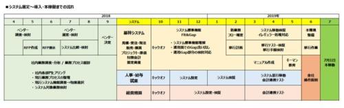 図1●2018年4月の「次期情報システムプロジェクト」立ち上げから2019年7月のWorkVisionとしてのシステム稼働までの道のり