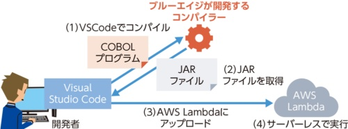 図1●サーバーレスでCOBOLシステムを動かす仕組み
