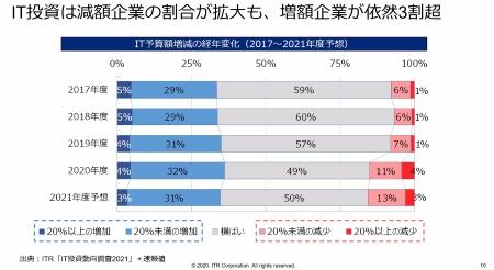 図1●IT投資は減額企業の割合が拡大も、増額企業が依然3割超