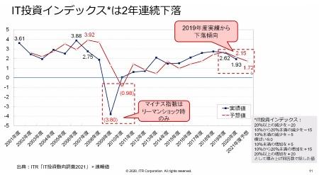 図2●IT投資インデックスは2年連続下落