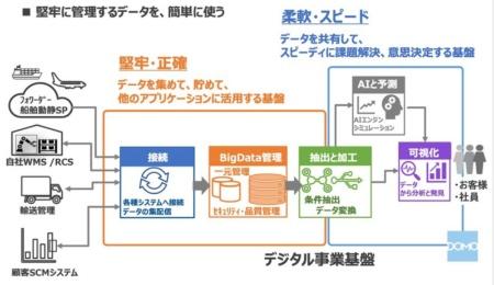 図1●「堅牢・正確」と「柔軟・スピード」を両立させたデジタル事業基盤