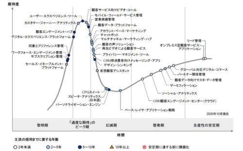 図●日本におけるCRMのハイプ・サイクル:2020年