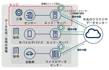 図1●エッジ・コンピューティングの構成