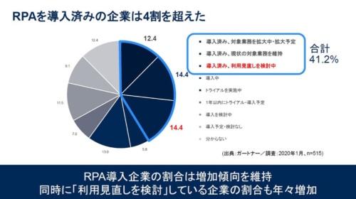 図1●2020年1月実施の調査では、RPAを導入済みの企業が4割を超え、8割近い企業が少なくとも導入を検討していた