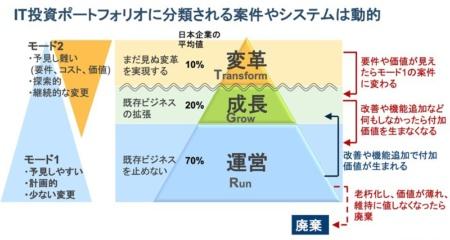 図1●TGRモデルに基づくIT投資ポートフォリオ