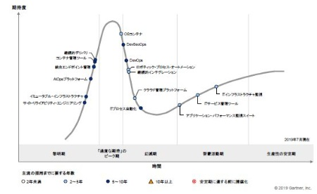 図1●日本におけるITオペレーション・マネジメントのハイプ・サイクル:2019年
