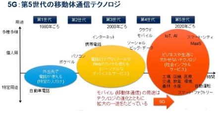 図1●ビジネスや生活に欠かせない基盤となる5G