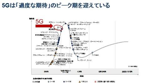 図2●日本における未来志向型インフラ・テクノロジのハイプ・サイクル:2019年