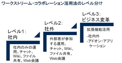 図1●ワークストリーム・コラボレーションの活用は3つのレベルに分けられる