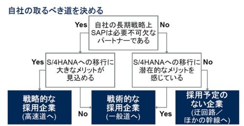 図1●SAPの戦略とS/4HANAへの移行のメリットという2つの視点で自社がどの道に進むかを決定する