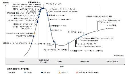 図1●日本におけるCRMのハイプ・サイクル:2019年