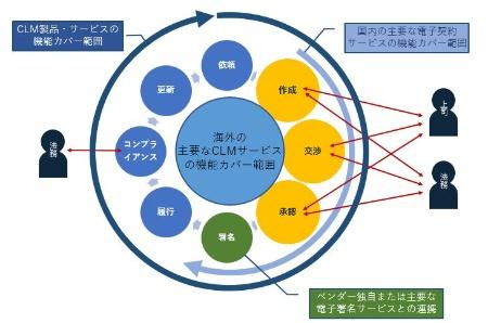 図1●CLMと電子契約サービス、電子署名の機能カバー範囲