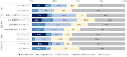 図1●SalesTechの認知度(および利用率)