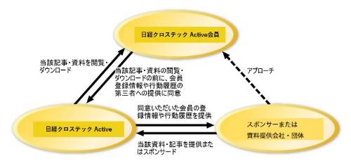 第三者への個人情報の提供が前提となる記事・資料に関する、日経クロステック Active会員、日経クロステック Active、およびスポンサーまたは資料提供会社・団体の関係
