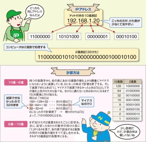 計算 Ip アドレス IPアドレス