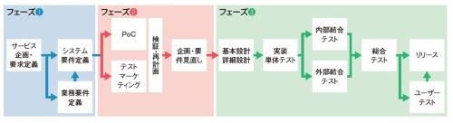 DXプロジェクトの開発プロセスの代表例