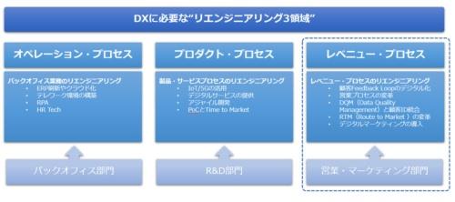 """図●DXに必要な""""リエンジニアリング3領域"""""""