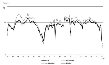 図1●景気ウォッチャー調査(令和2年4月調査)の景気先行き判断DI(季節調整値)のグラフ(内閣府、2020年5月13日公開)