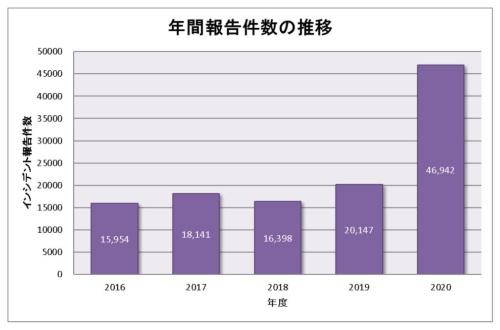 図●年間報告件数の推移(年度比較)