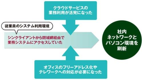 図 東京海上日動火災保険が社内ネットワークを見直した背景