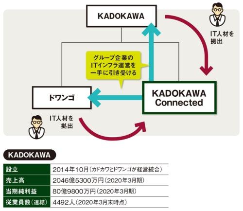 図 KADOKAWAのデジタルトランスフォーメーション推進体制
