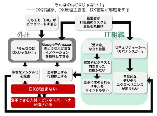 DXの問題地図