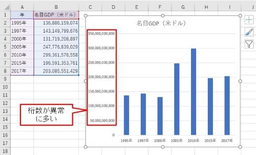 グラフ縦軸の数値の桁数が多いため見にくいグラフになってしまった