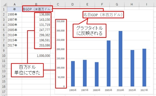 桁数を百万ドル単位にできた。グラフの桁数も一発で変化する。B1は「名目GDP(米百万ドル)」と書き換える。これがグラフタイトルに反映される