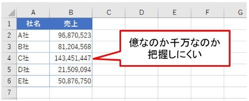 桁数が多くなると、数字の単位を瞬時に把握するのが難しい。「千円」や「万円」で数字を丸めよう