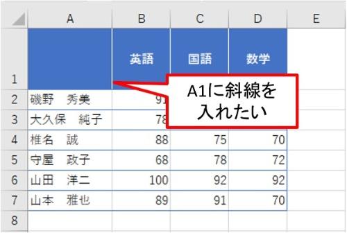 A1に斜線を入れて、行の表題である「名前」、列の表題である「科目」を入力したい。さて、どうすべきか