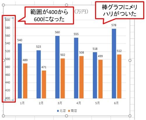 縦軸の範囲が400~600になった。これにより、棒グラフにメリハリがついた。範囲が0から始まっていない点はただし書きなどで注意を促す