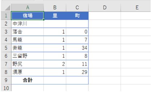 中山道の中津川宿から須原宿までの6宿間の距離を「里」と「町」で示した。1里は36町に相当する