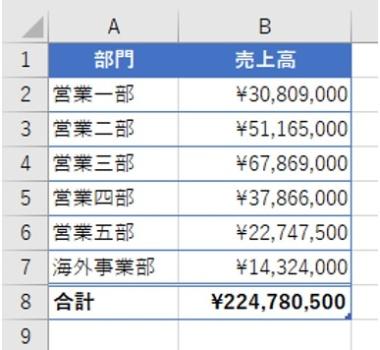 数字の羅列になっている表。Excelの表はこうなりがちだ