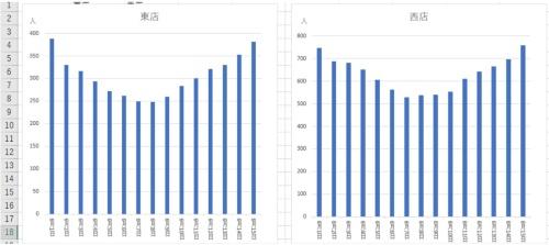 東店(左)と西店における1日の来客数の推移。一見すると両店とも同程度の来客数が同じ傾向で推移しているように見える