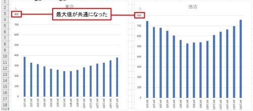 最大値を共通にした東店と西店のグラフ。来客数の規模が違うため、より正確に東店と西店を比較できる