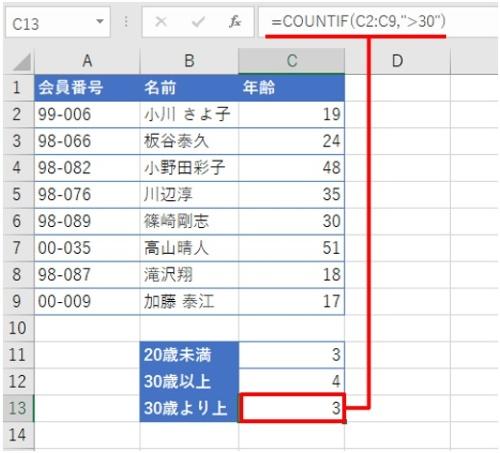 """「30歳より上」の人数を計算した。数式は「=COUNTIF(C2:C9,"""">30"""")」となる。「=」が1文字なくなっただけで結果が変わった"""