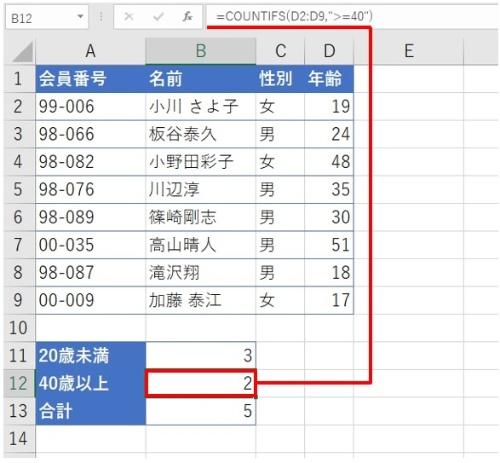 B11に「20歳未満」の人数、B12に「40歳以上」の人数をそれぞれ算出した。B13では両者の人数を合計した。結果は「5」人となった