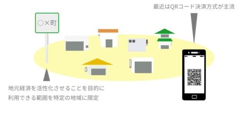使える地域を限定したデジタル地域通貨の概要