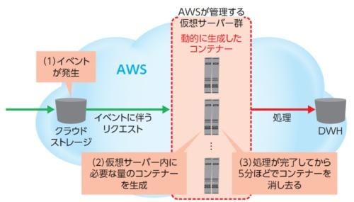 サーバーレスアーキテクチャーの動作の仕組み。Amazon Web Services(AWS)の「AWS Lambda」の例。