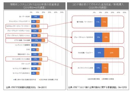 図1●情報系システムに対する投資意欲の変化