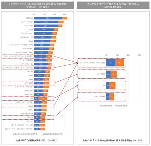 図1●インフラ/デバイス分野における投資意欲の変化