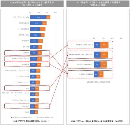 図1●セキュリティ分野における投資意欲の変化(コロナ禍の影響)