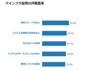 図1●ITインフラ投資の評価基準(回答数505、複数回答、回答が多かった上位5つを掲載)