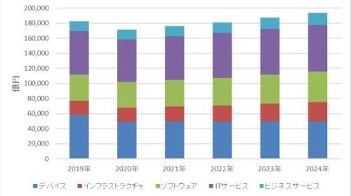 図1●国内IT市場 製品別 2020年~2024年