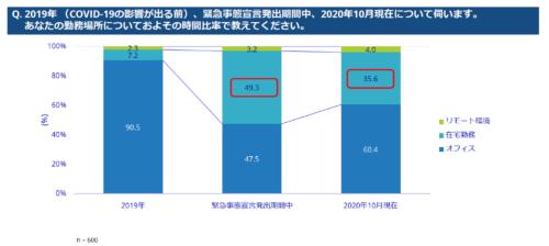図1●2019年(COVID-19の影響が出る前)、緊急事態宣言発出期間中、2020年10月の勤務場所と時間比率