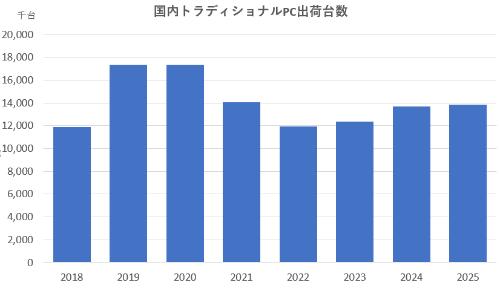 図1●2018~25年の国内トラディショナルPC出荷台数(21年以降は予測値)