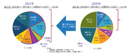 図1●クライアント仮想化の導入率(全社導入/部分導入/試験導入の合計)の推移