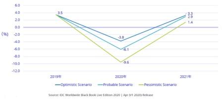 図1●4月末時点での国内ITC市場予測