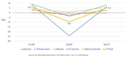 図2●セグメント別国内ITC市場前年比成長率見通し